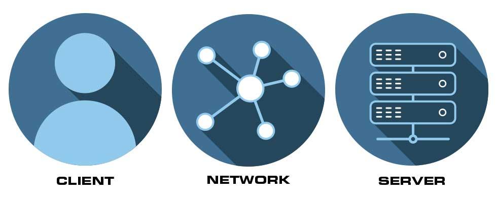 Client, Network, Server